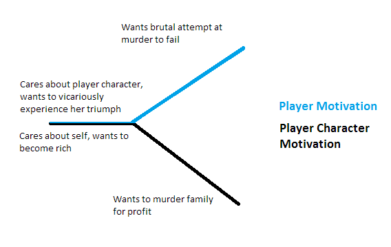 """Drug Murderer"" motivation chart"
